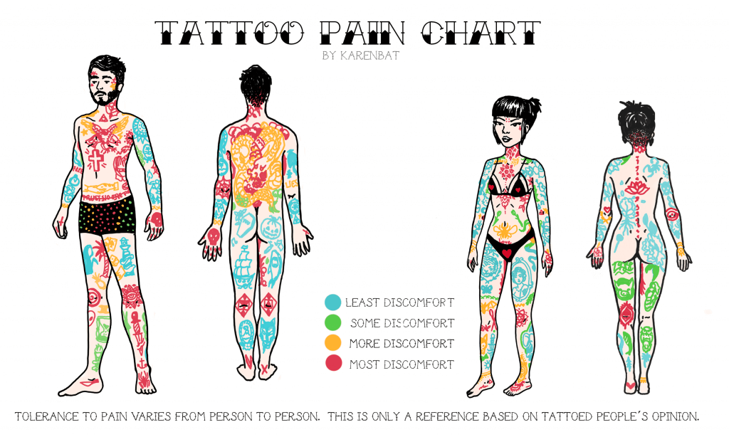 Tattoo Pain